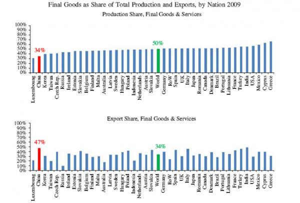 an analysis of the world and trade goods in other countries Tariffs in world seafood trade  than tariffs for other goods 9  low and middle income countries this analysis would not have been possible without.