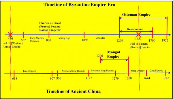 comparison of byzantine empire and ancient I would like to talk about what similarities and differences were there between the islamic empires and the byzantine empire , and what were the root.